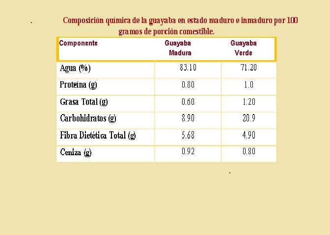 Guayaba, composición química